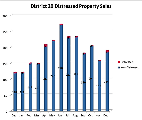 District 20 Distressed Properties