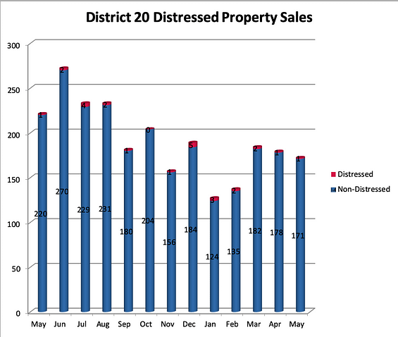 Distressed Sales in Academy District 20