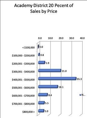ASD20 Percent of Sales