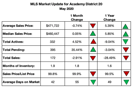 Homes sold in Academy District 20
