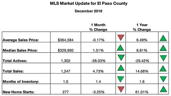Colorado Springs Real Estate Sales
