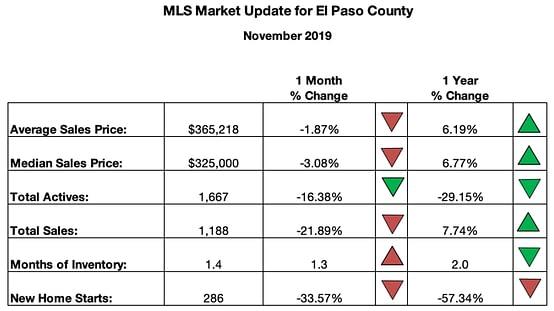 Colorado Springs Market Summary