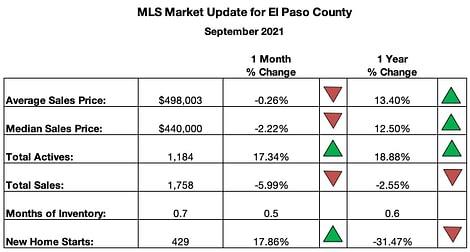 Colorado Springs MLS Summary