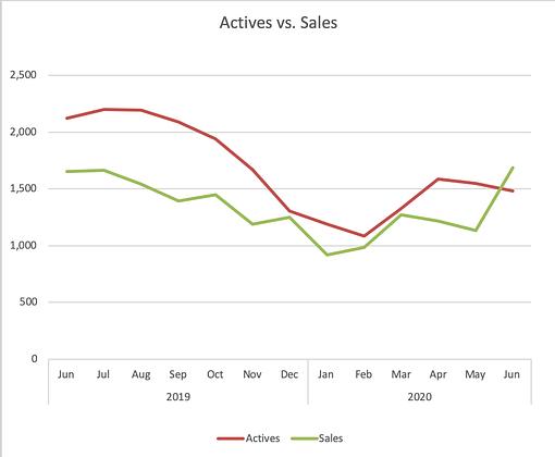Colorado Springs Actives vs. Sales