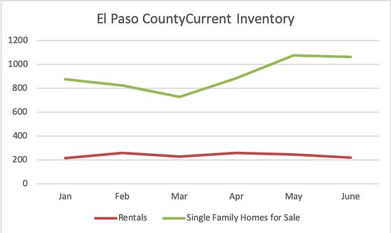Inventory of Homes for Sale vs. Rentals