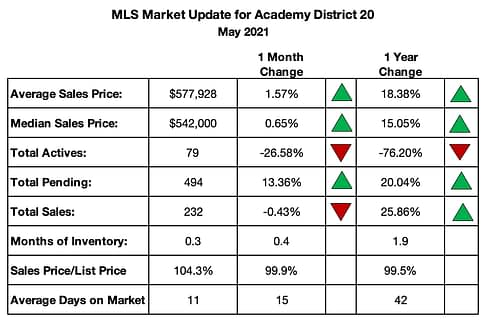 Academy School District Real Estate