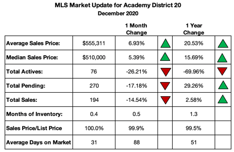District 20 Real Estate Update