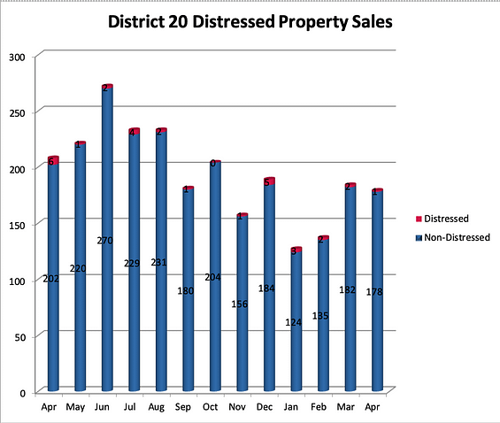 District 20 Distressed Sales