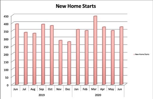 Colorado Springs New Home Sales