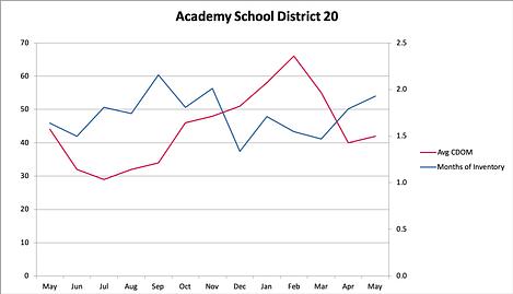 Days on Market in Academy District 20