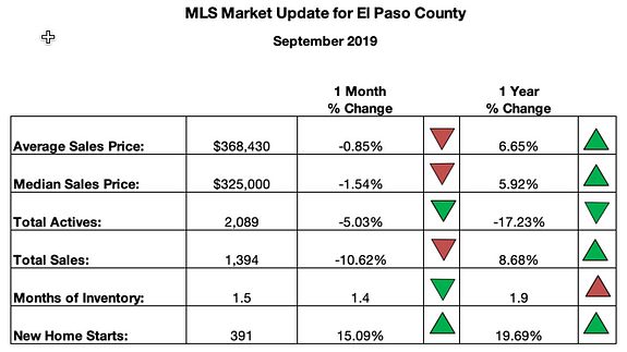 Colorado Springs MLS Market Update