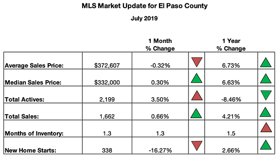 Colorado MLS Real Estate Market