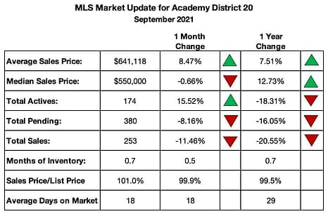 District 20 Homes Sales Summary