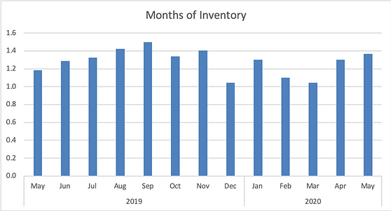 Inventory of Homes
