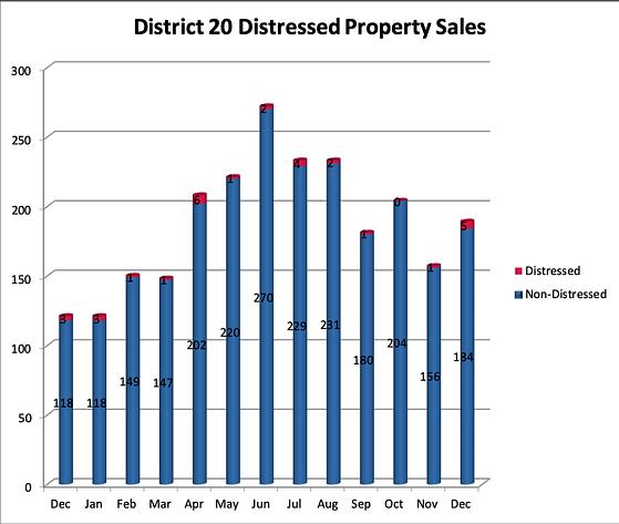 District 20 Distressed Properties