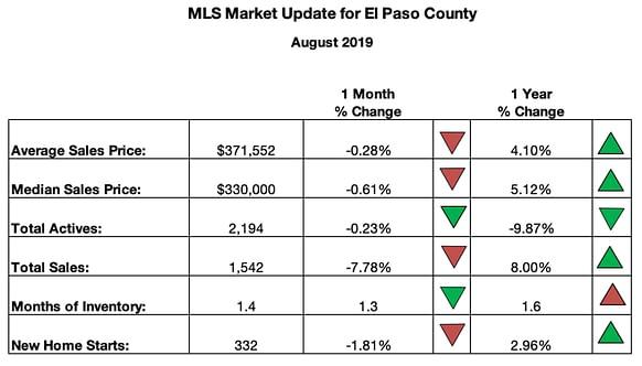 Pikes Peak MLS Summary