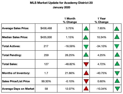 District 20 Real Estate Sales Market