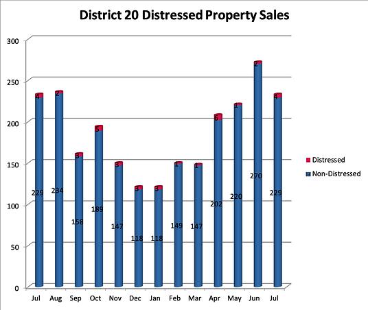Academy District 20 Distressed Properties