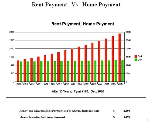 Rent vs home payment
