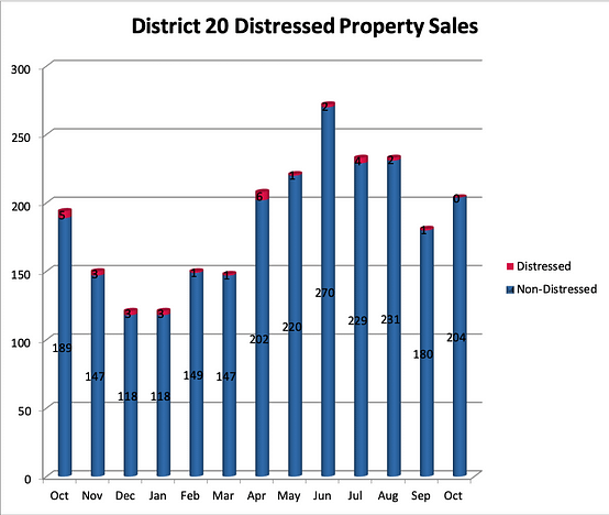 Homes for sale in District 20