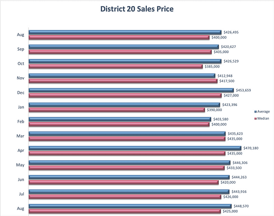 Academy District 20 Home Prices