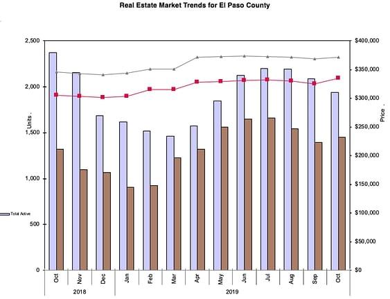 Colorado Springs Home Sales