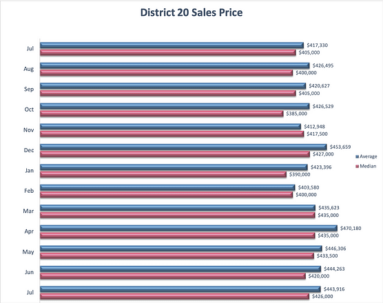 Academy District 20 Homes Prices
