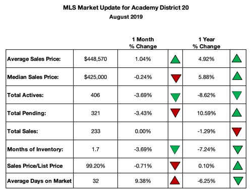 Academy District 20 Homes for Sale