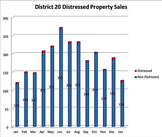 District 20 Real Estate Distressed Sales