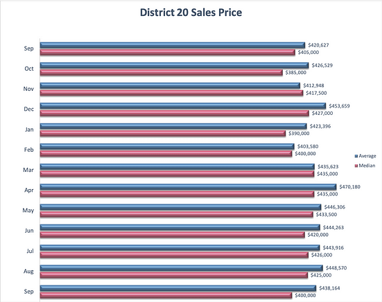 Academy District 20 Real Estate Market Update