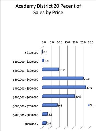 District 20 Real Estate Sales