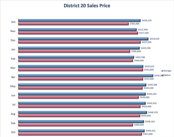 District 20 Homes for Sale