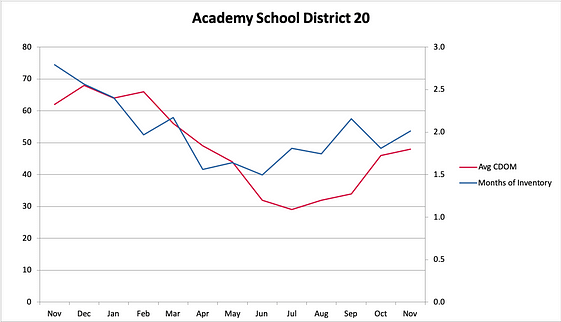 District 20 Days on Market
