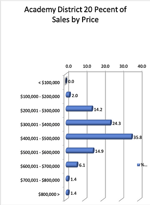 ASD20 Percent by Sales Price