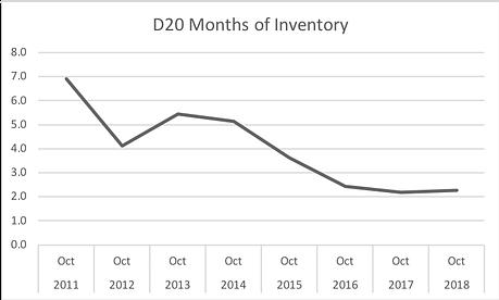 District 20 Real Estate Market