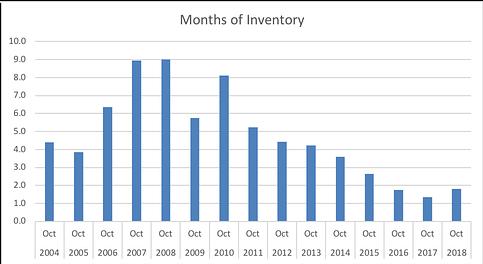 Colorado Springs Real Estate Market Months Inventory