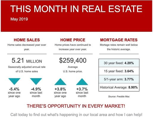 This Month in Real Estate Summary