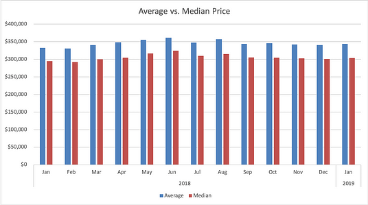 Average Price for Homes for Sold in Colorado Springs MLS