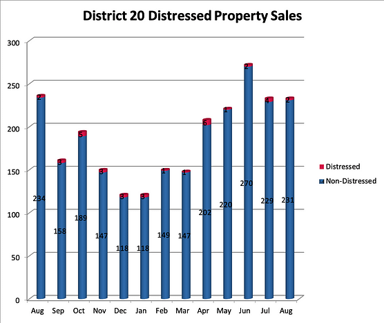 Academy District 20 Distressed Home Sales