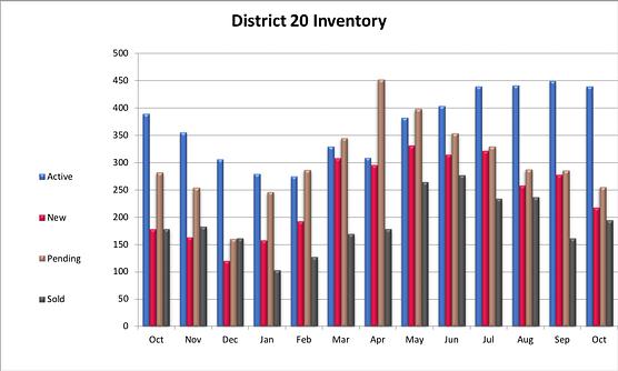 Academy District 20 Market Update