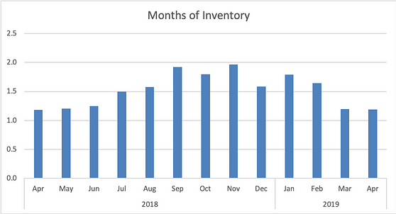 Colorado Springs Months of Inventory