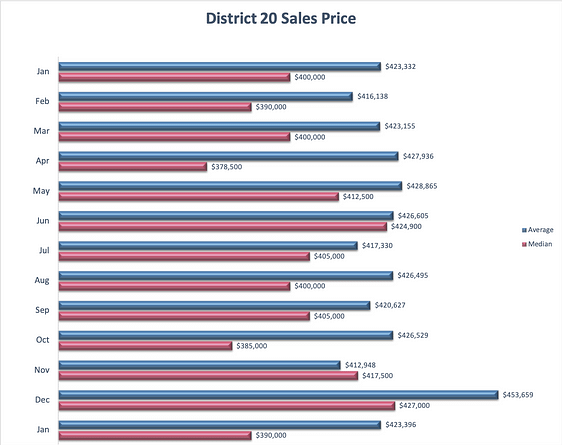 District 20 Homes Sales Price