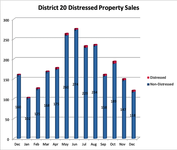 District 20 Home Sales
