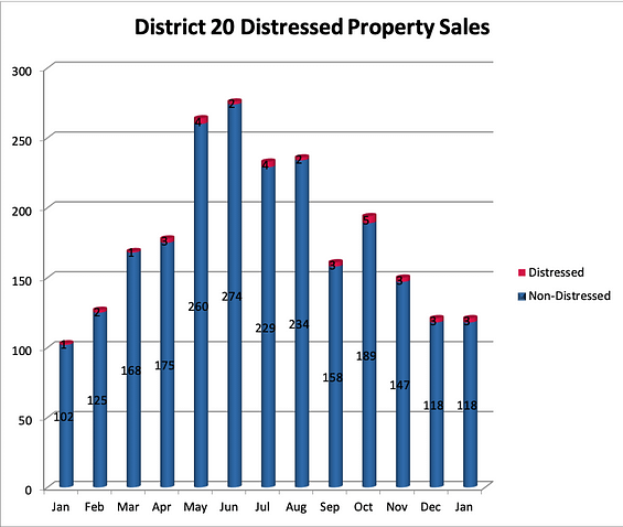 District 20 Homes for Sale Distressed