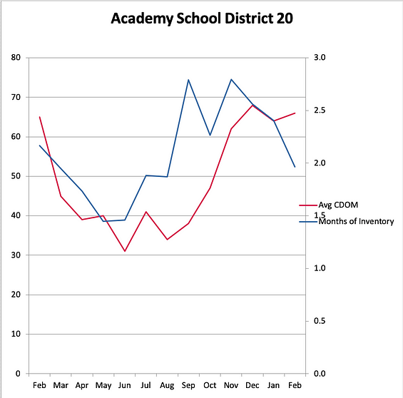 Academy District 20 Days on Market