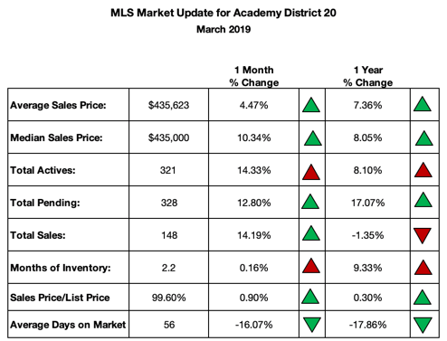 District 20 Real Estate Market Summary