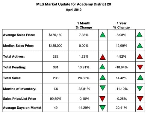 Summary of Homes Sold in District 20