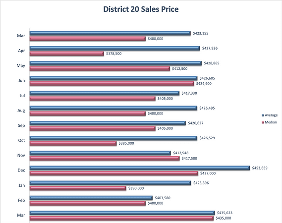 District 20 Home Prices
