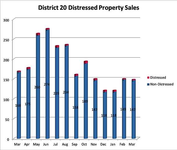 District 20 Distressed Homes for Sale