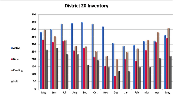 District 20 Inventory of Homes
